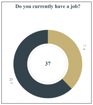 Survey results from a sample of 37 MHS students.